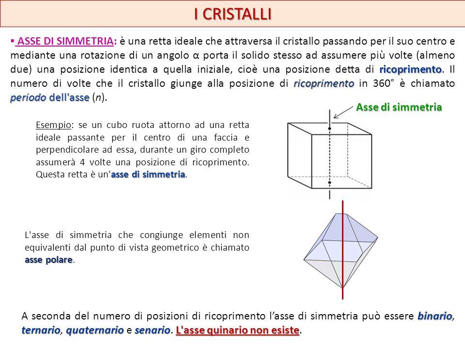 I CRISTALLI Asse di simmetria