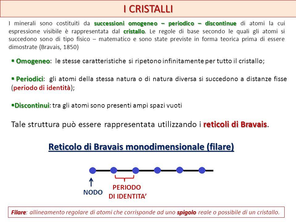 Reticolo di Bravais monodimensionale (filare)