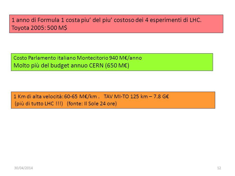 Molto più del budget annuo CERN (650 M€)