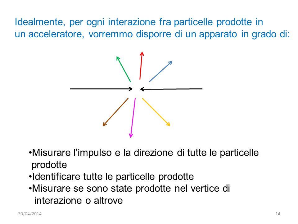 Idealmente, per ogni interazione fra particelle prodotte in