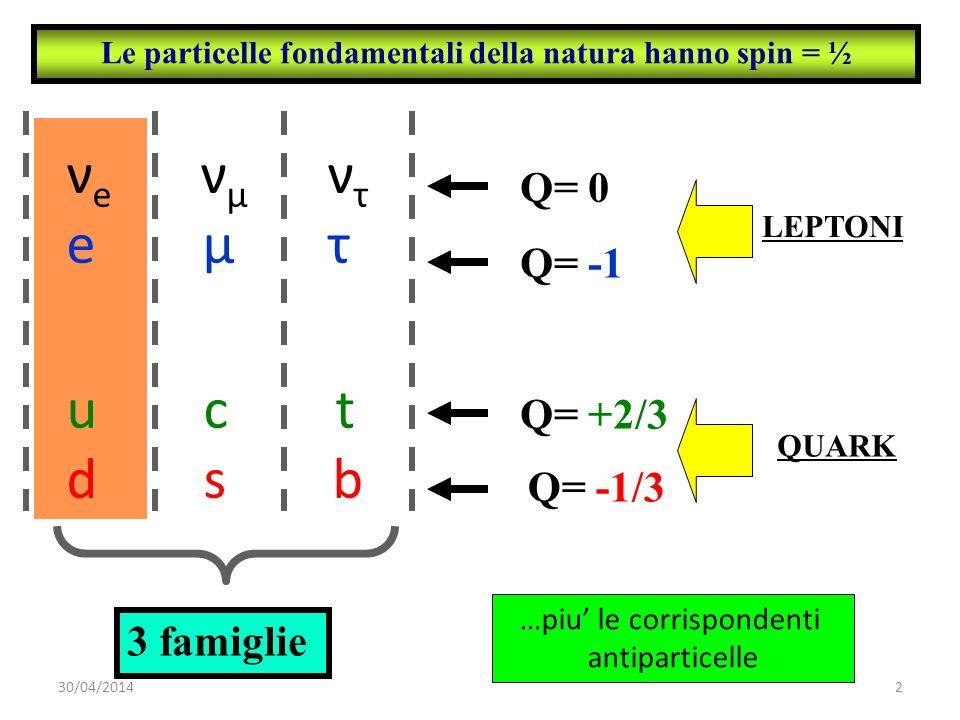 Le particelle fondamentali della natura hanno spin = ½