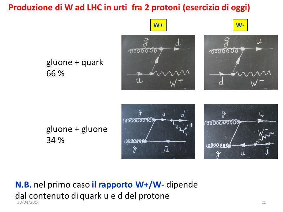 Produzione di W ad LHC in urti fra 2 protoni (esercizio di oggi)