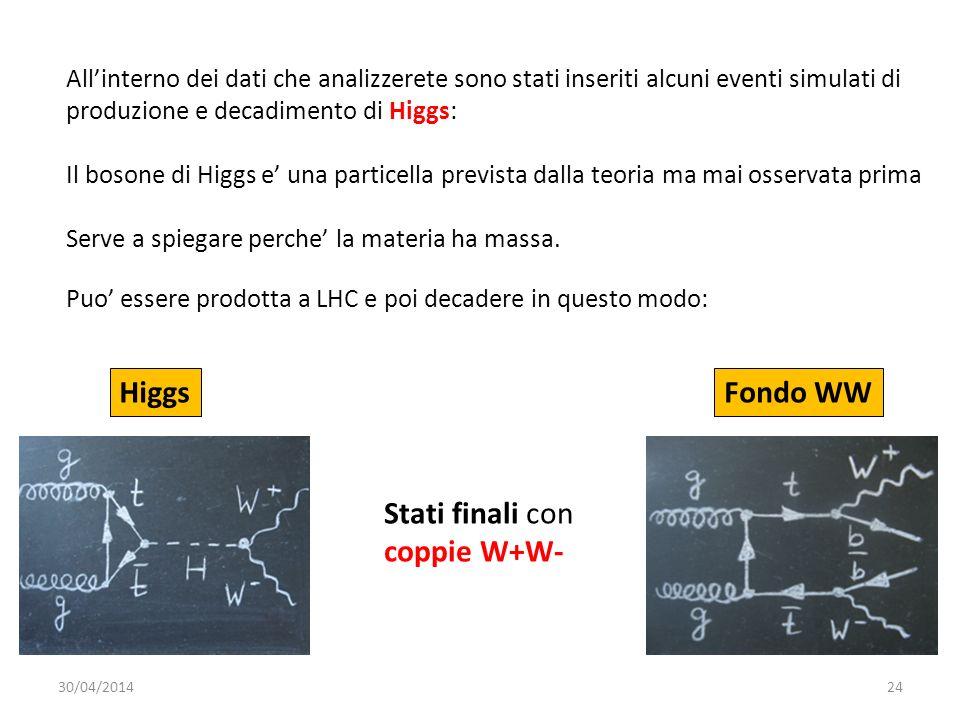 Higgs Fondo WW Stati finali con coppie W+W-