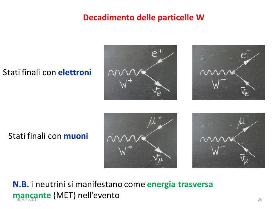 Decadimento delle particelle W