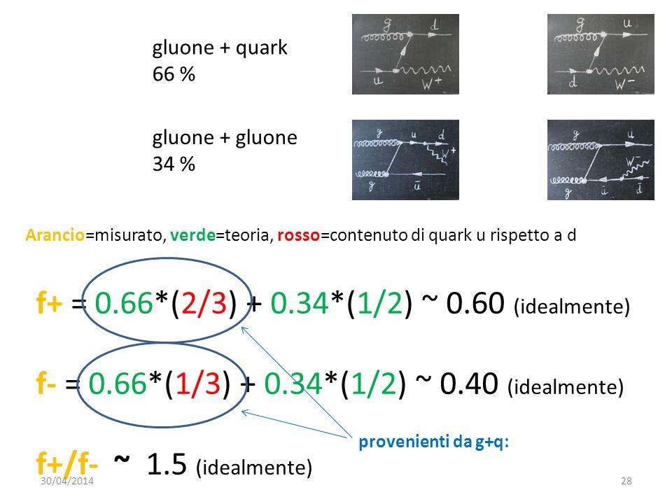 f+ = 0.66*(2/3) + 0.34*(1/2) ~ 0.60 (idealmente)