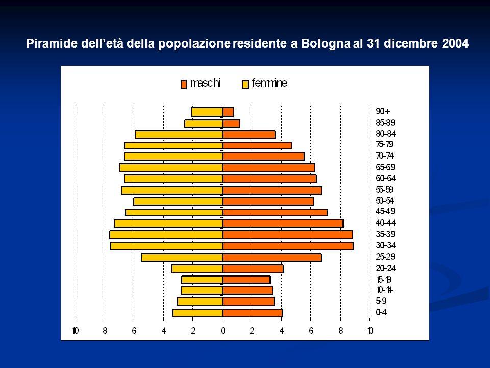 Piramide dell'età della popolazione residente a Bologna al 31 dicembre 2004