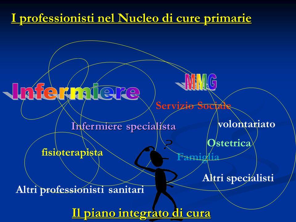 I professionisti nel Nucleo di cure primarie