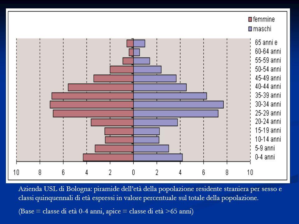 Azienda USL di Bologna: piramide dell'età della popolazione residente straniera per sesso e classi quinquennali di età espressi in valore percentuale sul totale della popolazione.