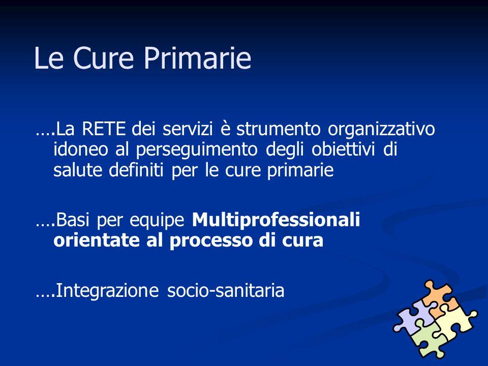 Le Cure Primarie ….La RETE dei servizi è strumento organizzativo idoneo al perseguimento degli obiettivi di salute definiti per le cure primarie.