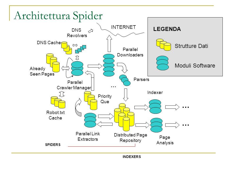 Architettura Spider … … LEGENDA Strutture Dati Moduli Software …