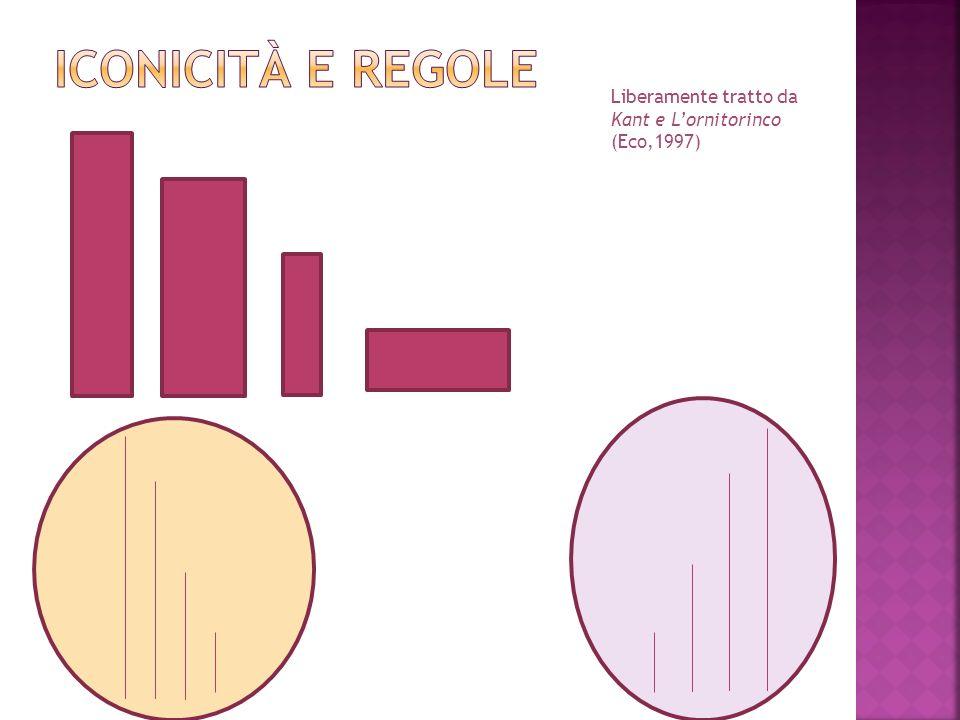 Iconicità e regole Liberamente tratto da Kant e L'ornitorinco (Eco,1997)