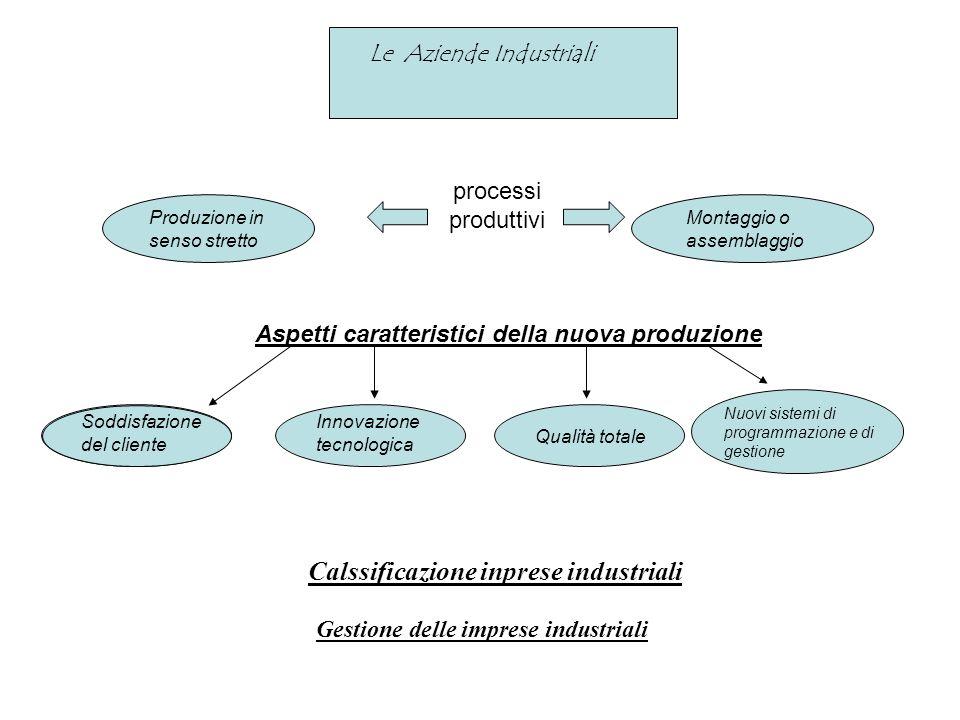 Calssificazione inprese industriali