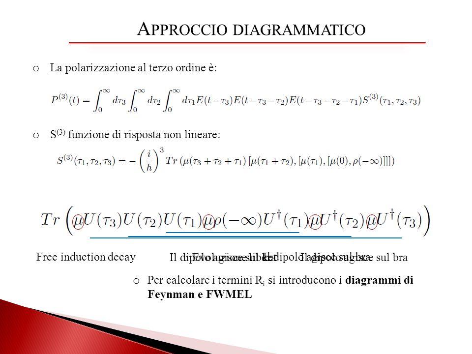 Approccio diagrammatico