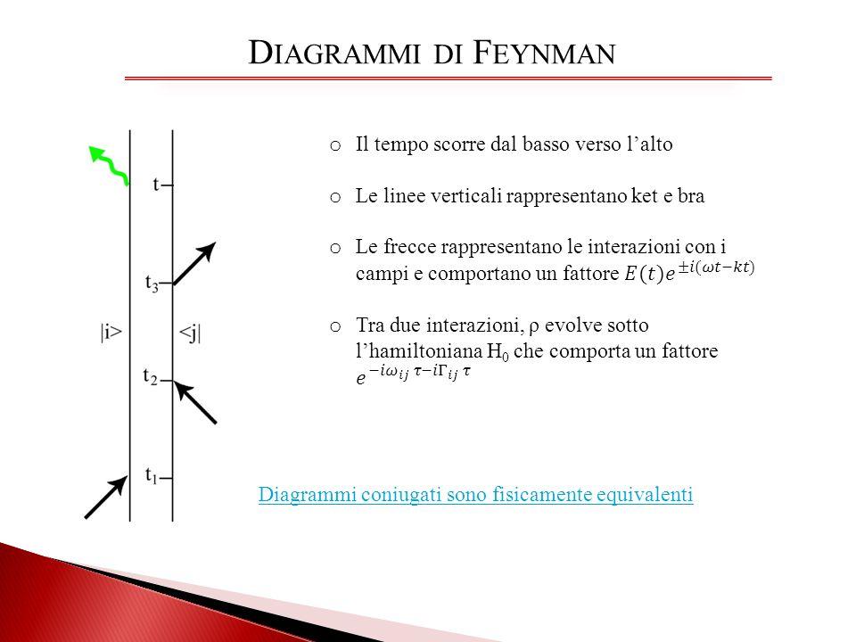 Diagrammi di Feynman Il tempo scorre dal basso verso l'alto