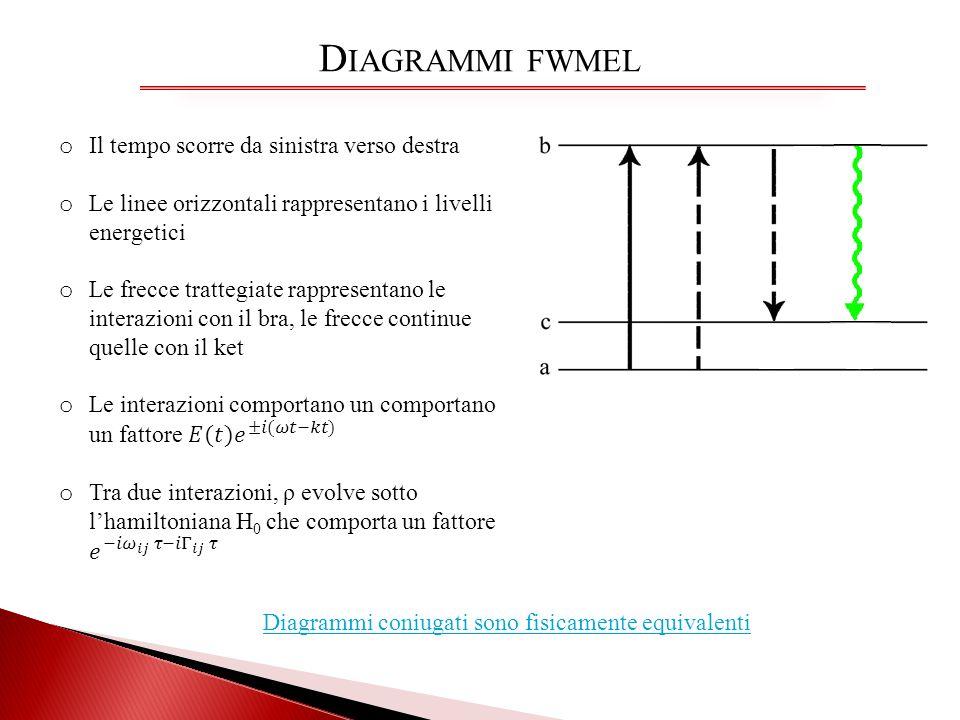Diagrammi fwmel Il tempo scorre da sinistra verso destra