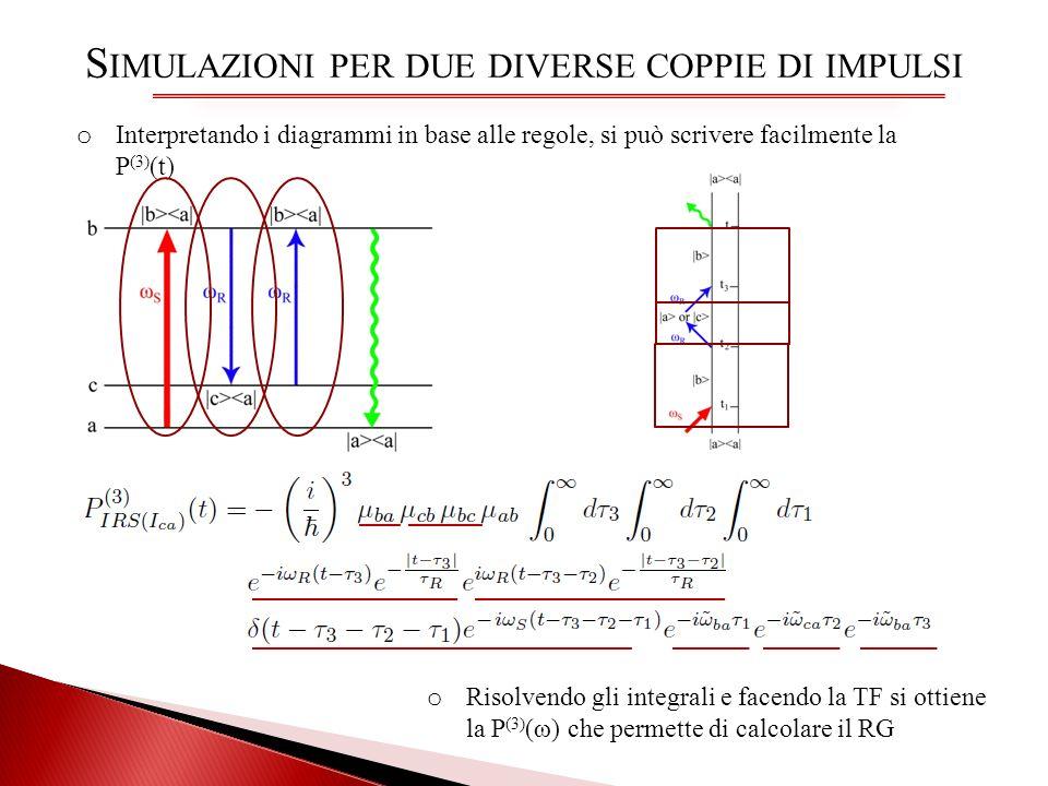 Simulazioni per due diverse coppie di impulsi