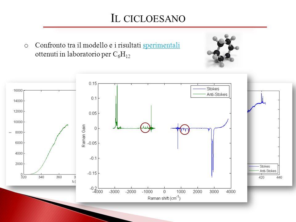 Il cicloesano Confronto tra il modello e i risultati sperimentali ottenuti in laboratorio per C6H12
