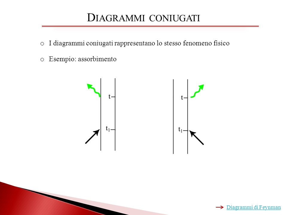 Diagrammi coniugati I diagrammi coniugati rappresentano lo stesso fenomeno fisico. Esempio: assorbimento.
