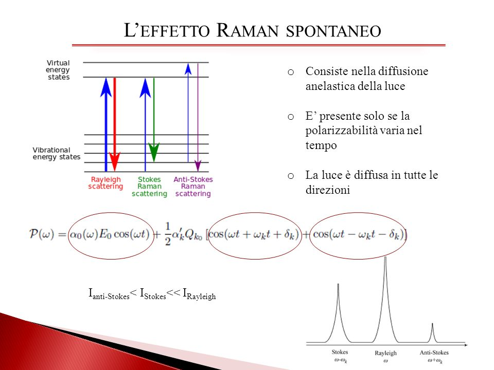 L'effetto Raman spontaneo