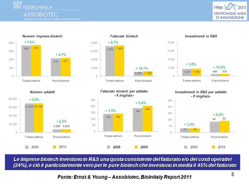 Fonte: Ernst & Young – Assobiotec, BioInItaly Report 2011