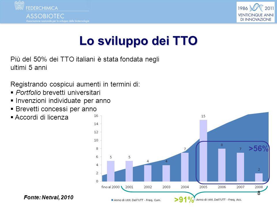 Lo sviluppo dei TTO >56% >91%