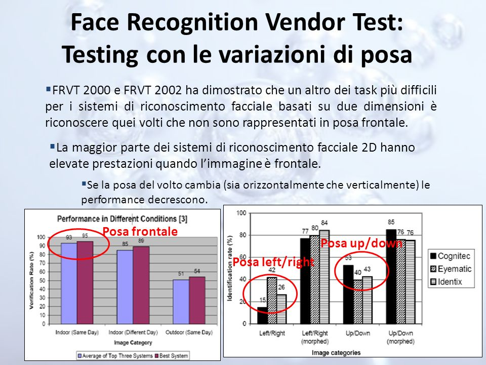 Face Recognition Vendor Test: Testing con le variazioni di posa
