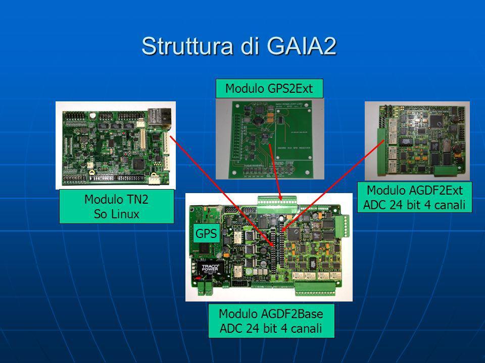 Struttura di GAIA2 Modulo GPS2Ext Modulo AGDF2Ext Modulo TN2