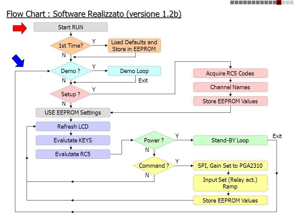 Flow Chart : Software Realizzato (versione 1.2b)