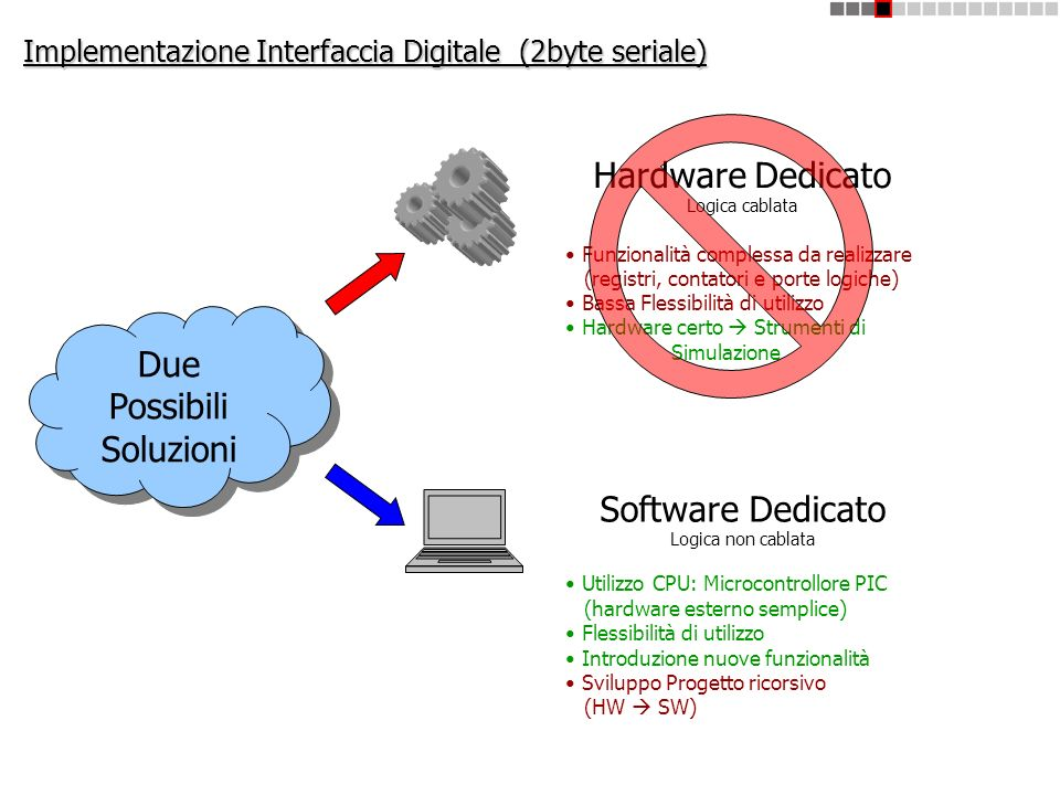 Implementazione Interfaccia Digitale (2byte seriale)