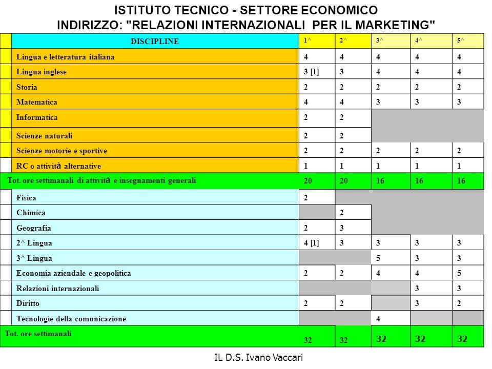 ISTITUTO TECNICO - SETTORE ECONOMICO INDIRIZZO: RELAZIONI INTERNAZIONALI PER IL MARKETING
