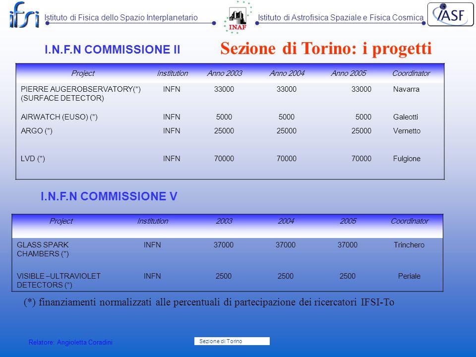 Sezione di Torino: i progetti
