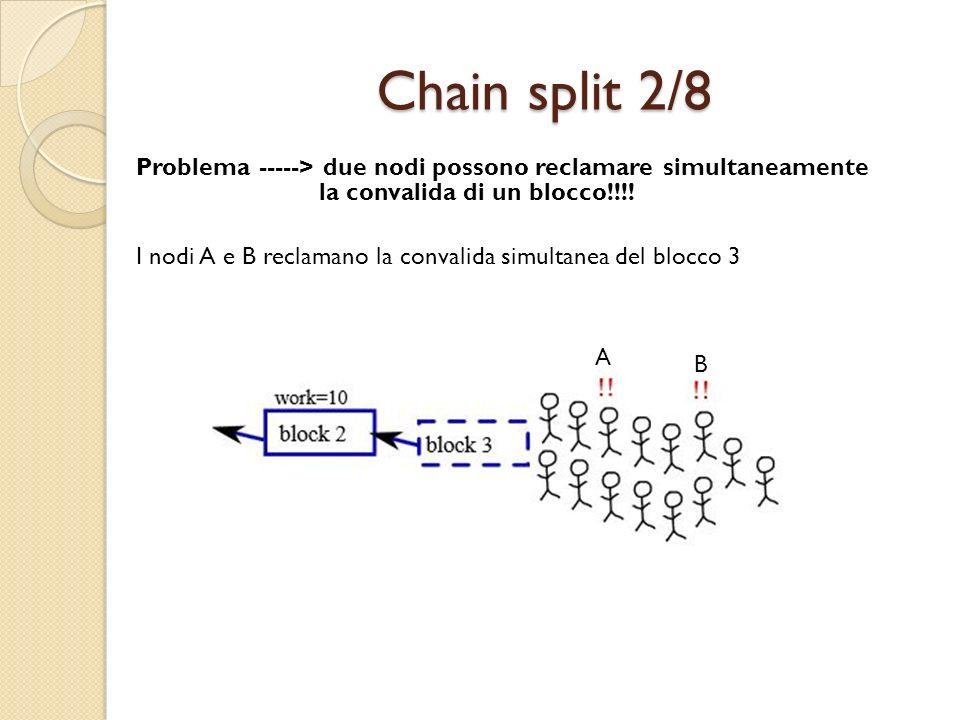 Chain split 2/8