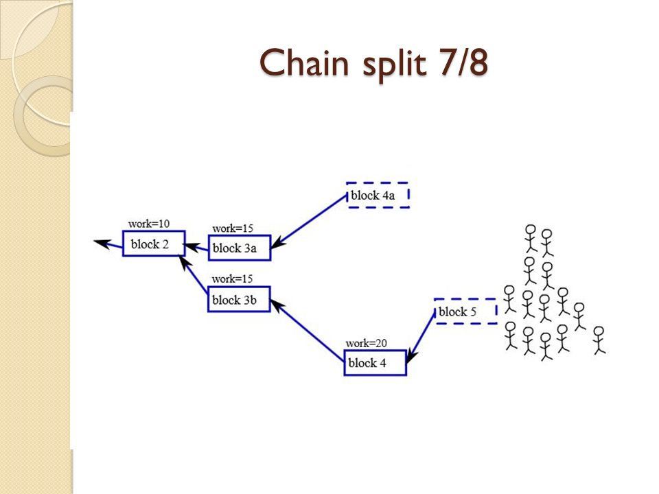Chain split 7/8