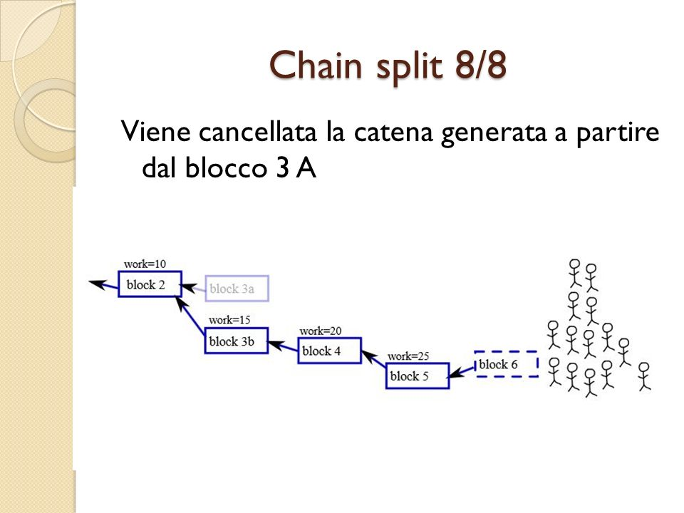 Chain split 8/8 Viene cancellata la catena generata a partire dal blocco 3 A