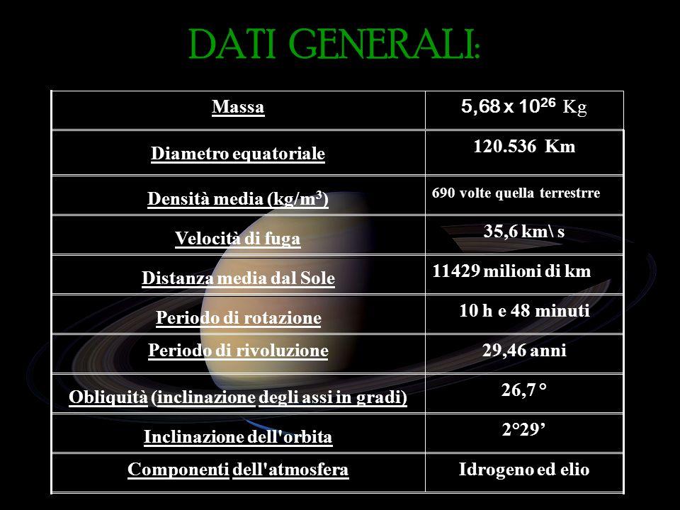 DATI GENERALI: Massa 5,68 x 1026 Kg Diametro equatoriale 120.536 Km