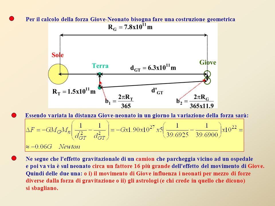 Per il calcolo della forza Giove-Neonato bisogna fare una costruzione geometrica
