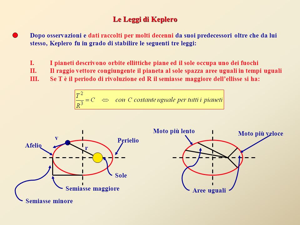 Le Leggi di Keplero Dopo osservazioni e dati raccolti per molti decenni da suoi predecessori oltre che da lui.