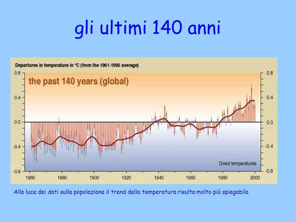 gli ultimi 140 anni Alla luce dei dati sulla popolazione il trend della temperatura risulta molto più spiegabile.