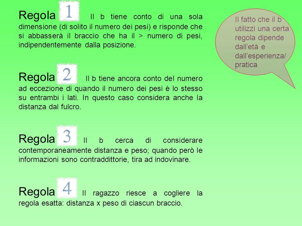Regola 1. Il b tiene conto di una sola dimensione (di solito il numero dei pesi) e risponde che si abbasserà il braccio che ha il > numero di pesi, indipendentemente dalla posizione.