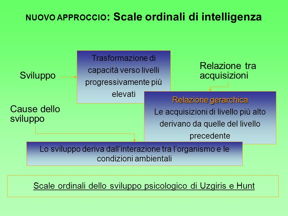 NUOVO APPROCCIO: Scale ordinali di intelligenza
