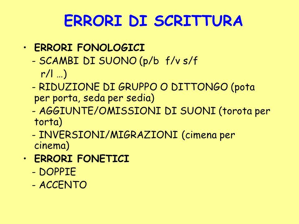 ERRORI DI SCRITTURA ERRORI FONOLOGICI - SCAMBI DI SUONO (p/b f/v s/f