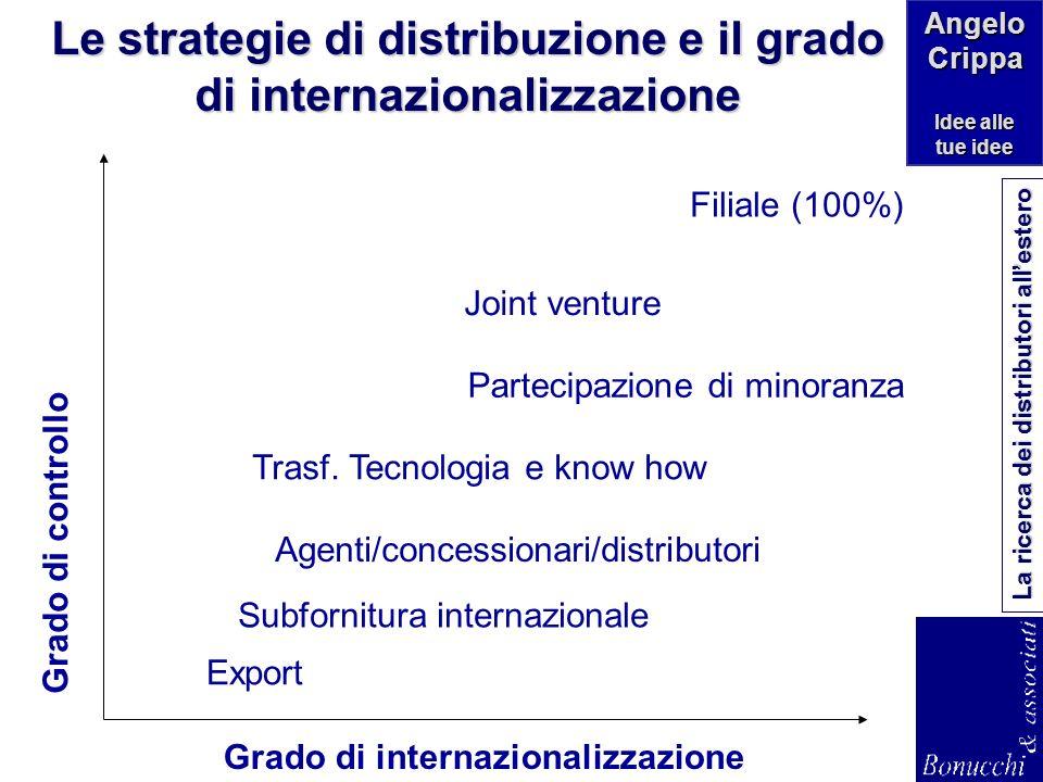 Le strategie di distribuzione e il grado di internazionalizzazione