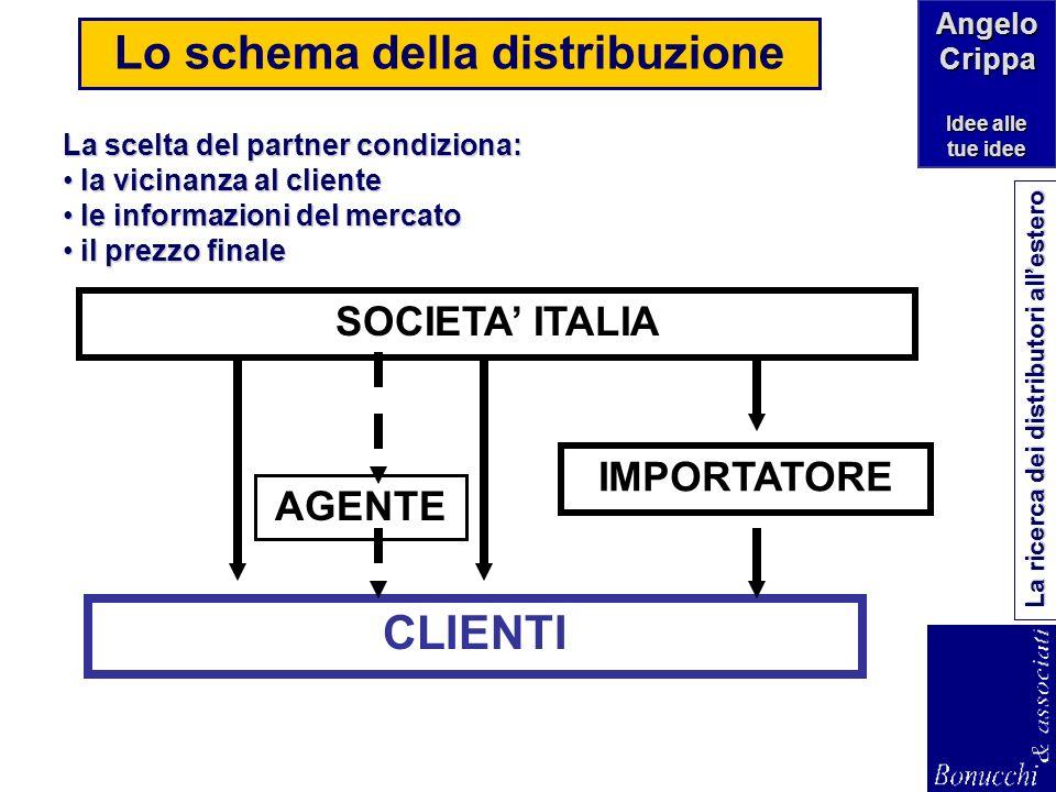 Lo schema della distribuzione