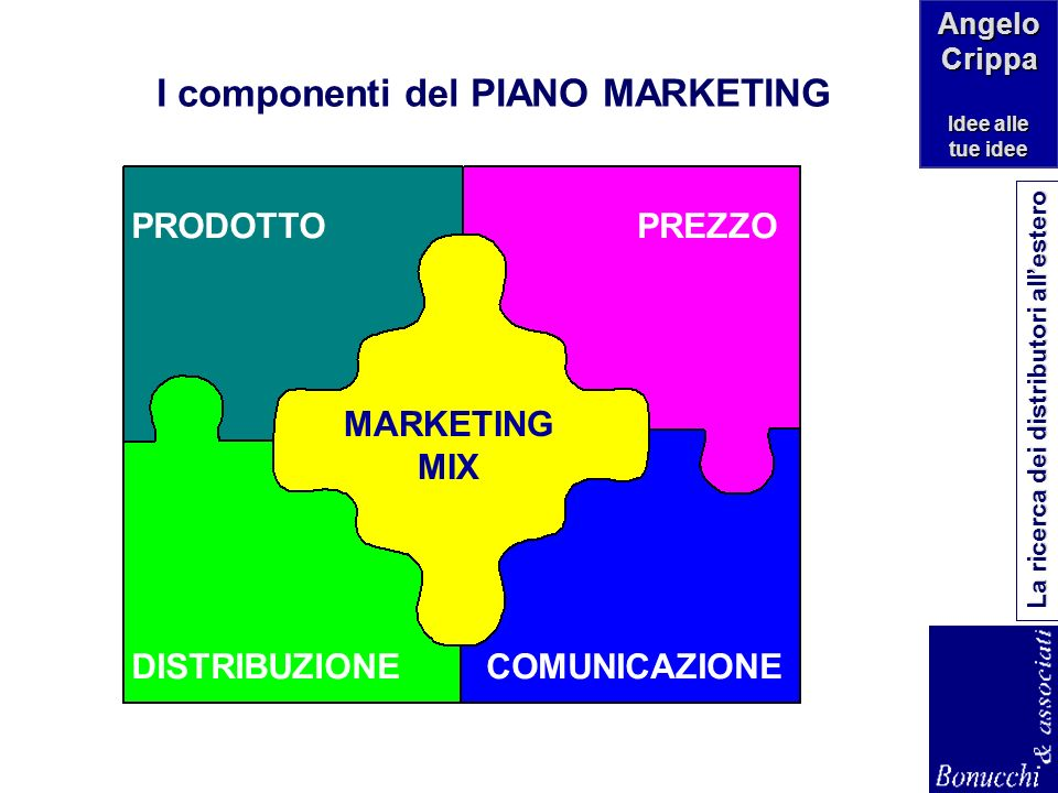 I componenti del PIANO MARKETING