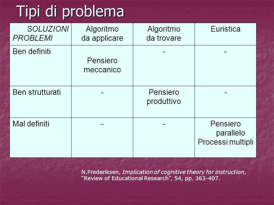 Tipi di problema SOLUZIONI PROBLEMI Algoritmo da applicare da trovare