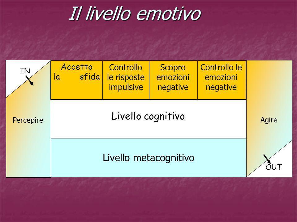 Il livello emotivo Livello cognitivo Livello metacognitivo