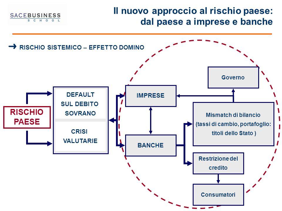 Il nuovo approccio al rischio paese: dal paese a imprese e banche