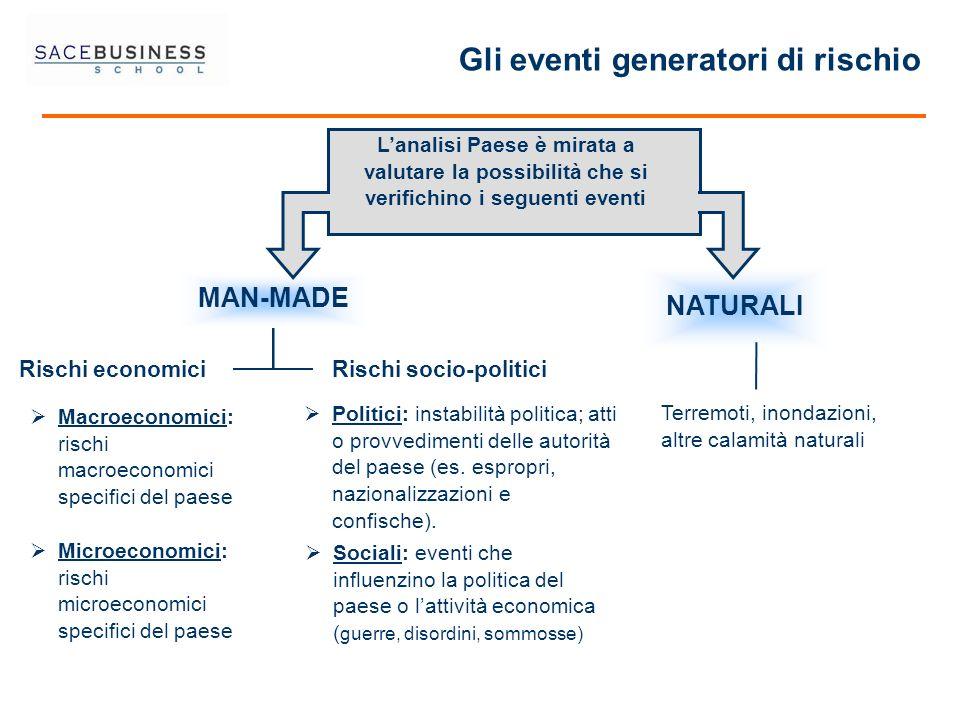 Gli eventi generatori di rischio
