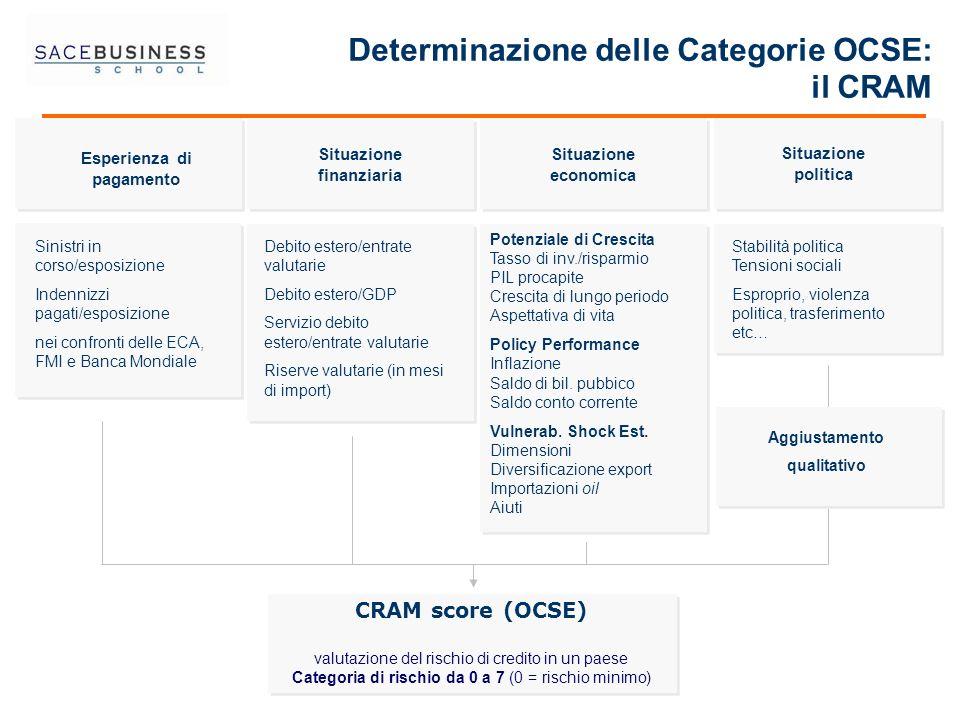 Determinazione delle Categorie OCSE: il CRAM