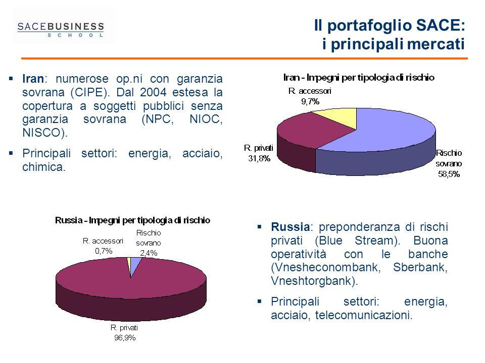 Il portafoglio SACE: i principali mercati